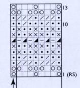 Chart, Musterzeichnung