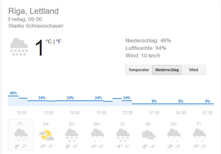 Aktuelles Riga-Wetter